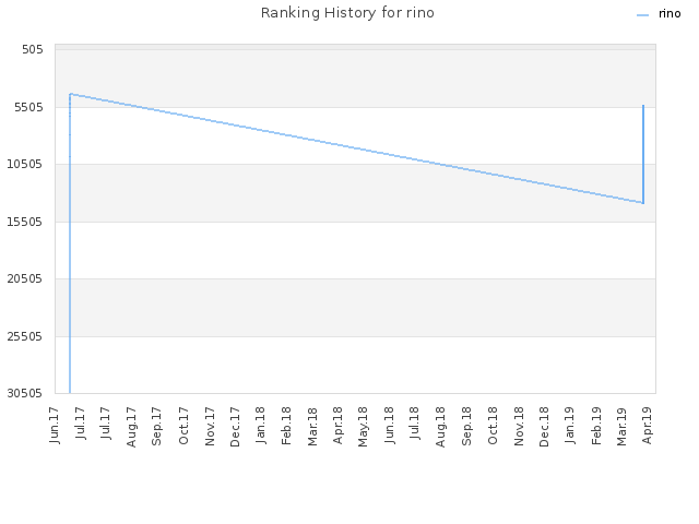 Ranking History for rino