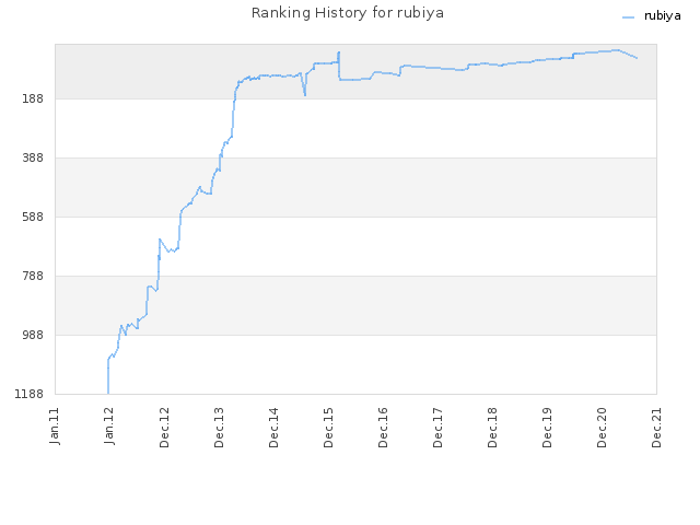 Ranking History for rubiya