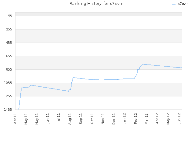 Ranking History for s7evin