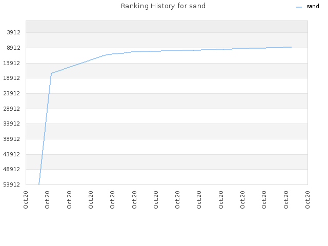 Ranking History for sand