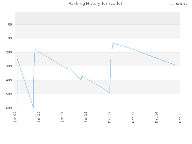 Ranking History for scarlet