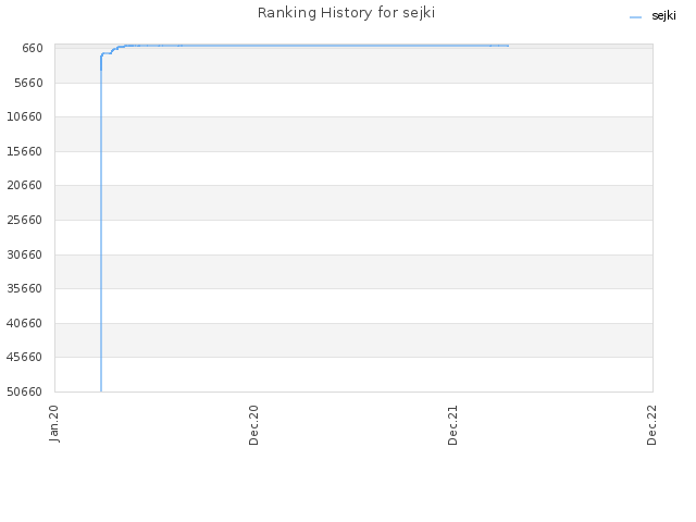 Ranking History for sejki