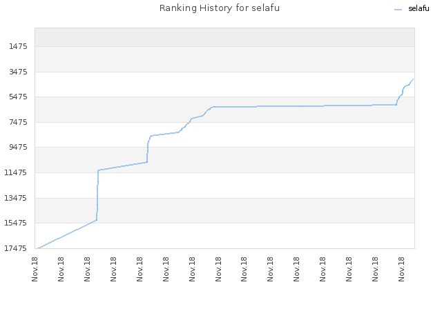 Ranking History for selafu