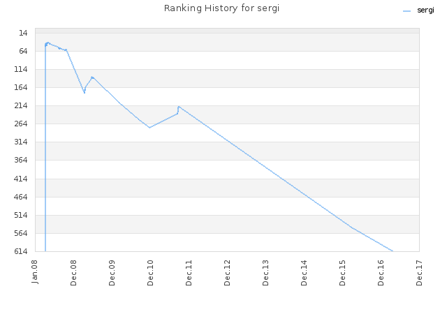 Ranking History for sergi