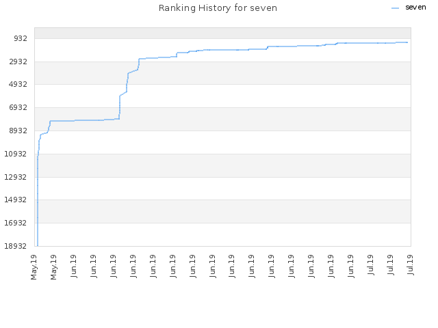 Ranking History for seven