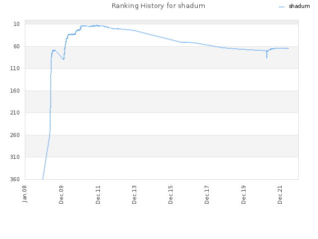 Ranking History for shadum