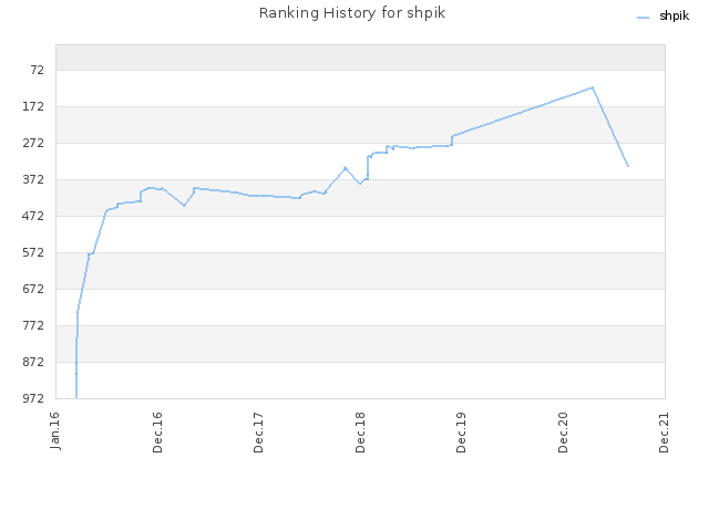 Ranking History for shpik