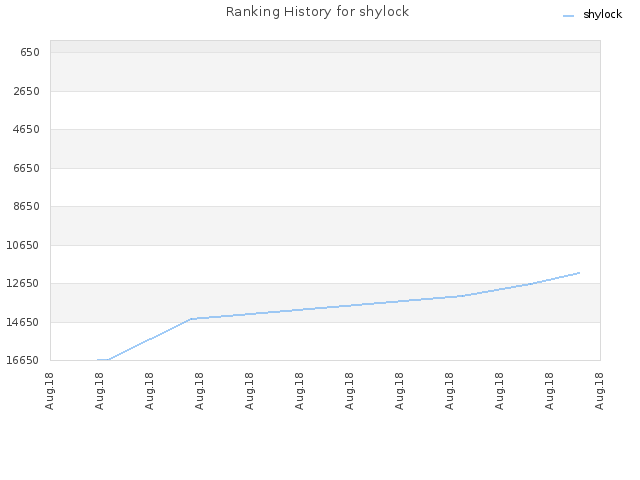 Ranking History for shylock