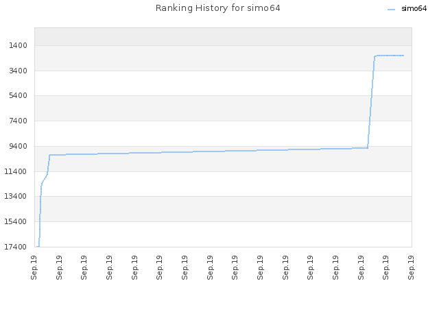 Ranking History for simo64