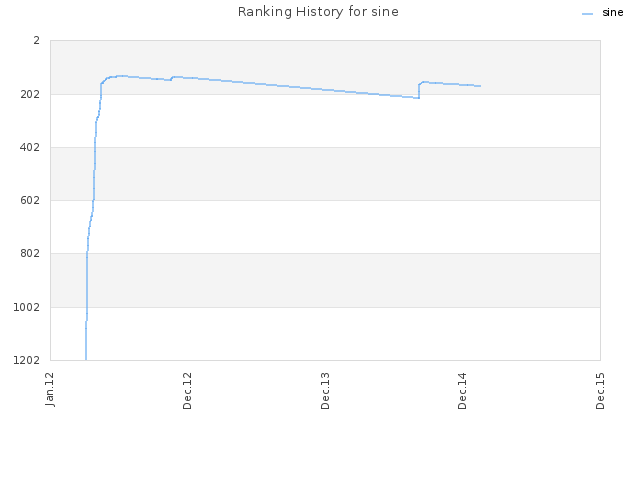 Ranking History for sine