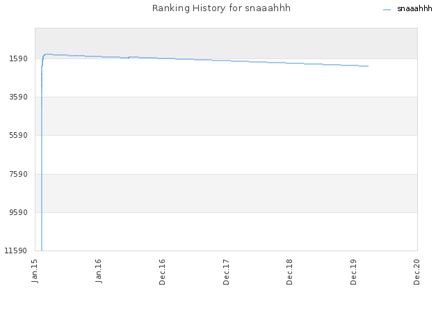 Ranking History for snaaahhh