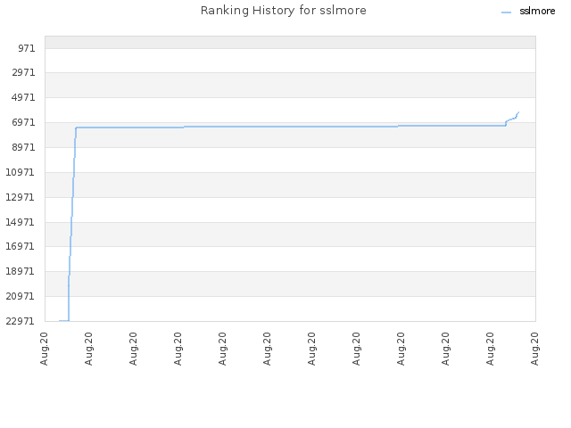 Ranking History for sslmore