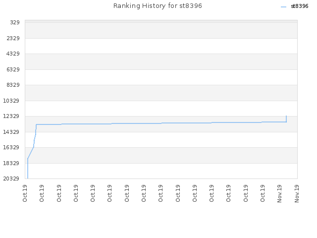 Ranking History for st8396