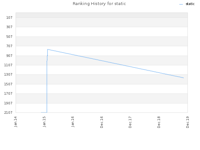 Ranking History for static