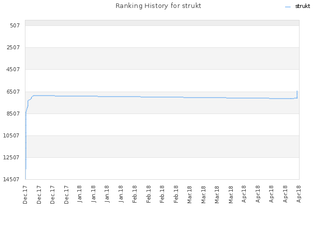 Ranking History for strukt