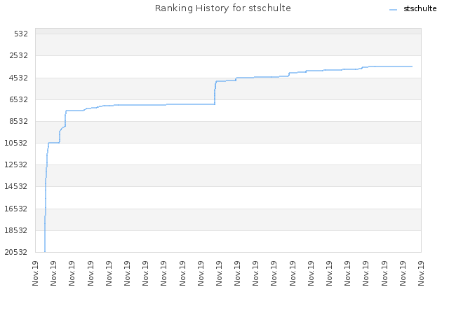 Ranking History for stschulte