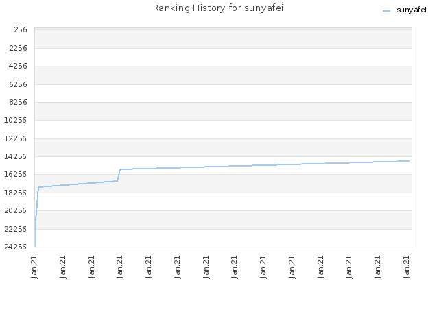 Ranking History for sunyafei