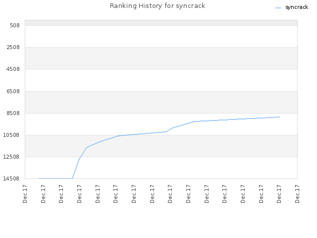 Ranking History for syncrack