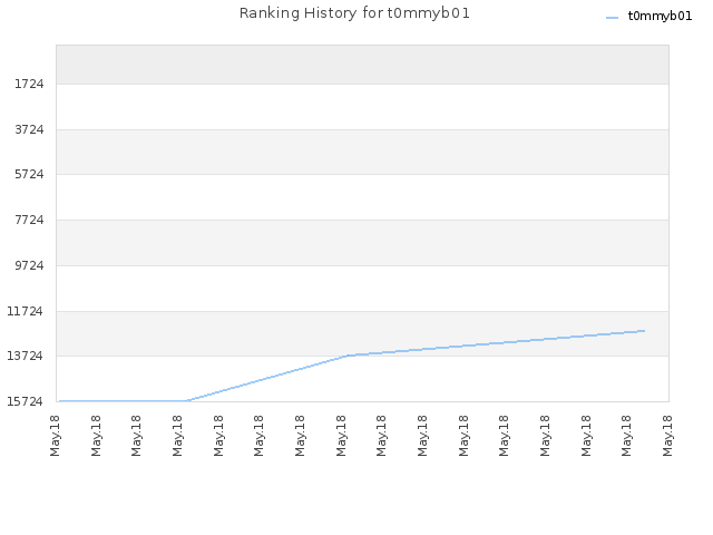 Ranking History for t0mmyb01