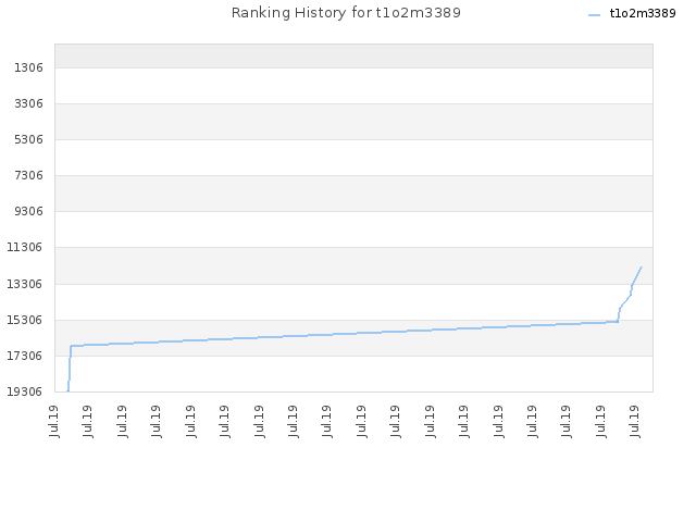 Ranking History for t1o2m3389
