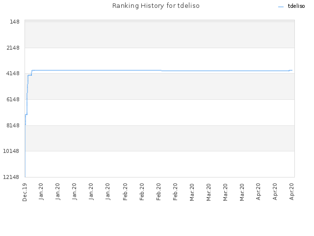 Ranking History for tdeliso