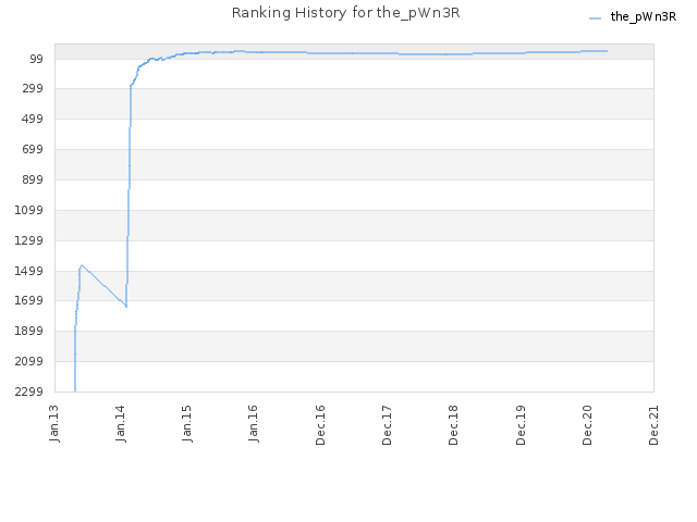 Ranking History for the_pWn3R