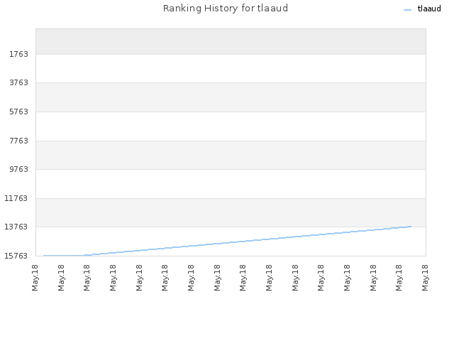 Ranking History for tlaaud