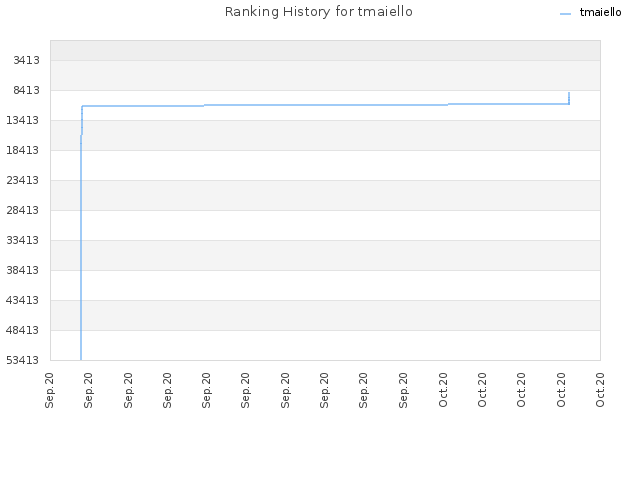 Ranking History for tmaiello