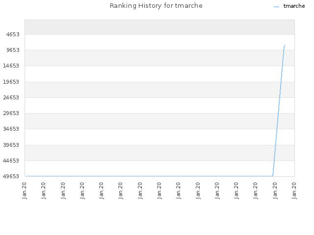 Ranking History for tmarche