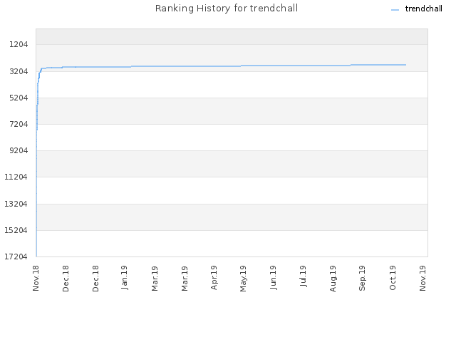 Ranking History for trendchall