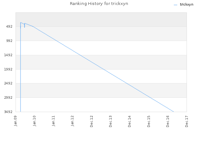 Ranking History for trickxyn
