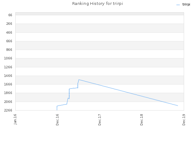 Ranking History for trirpi