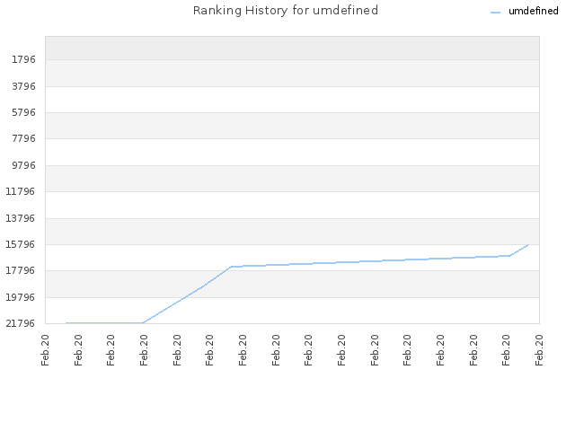 Ranking History for umdefined