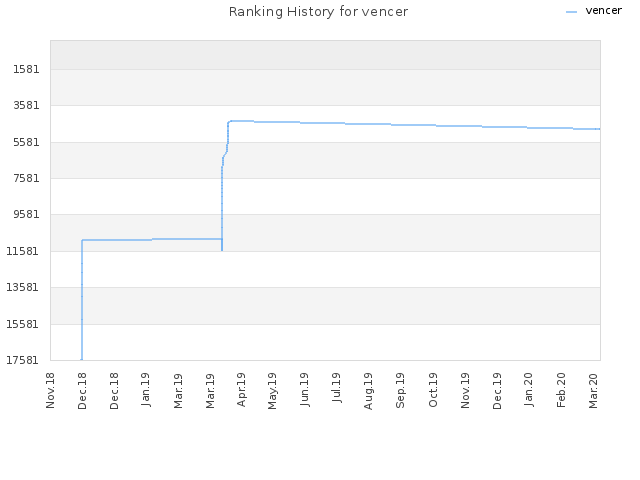 Ranking History for vencer