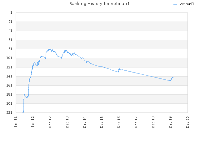 Ranking History for vetinari1