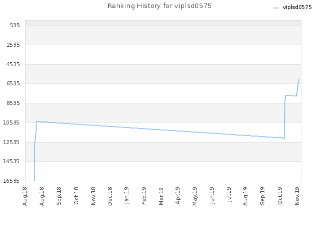 Ranking History for viplsd0575