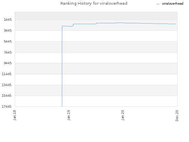 Ranking History for viraloverhead