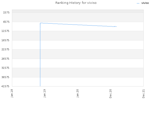 Ranking History for viviso