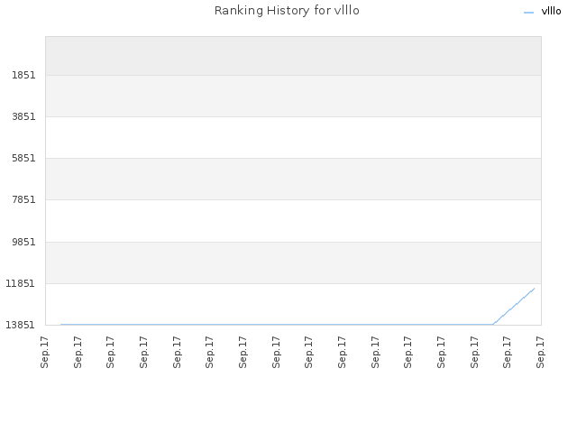 Ranking History for vlllo