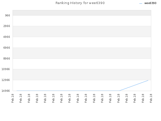 Ranking History for wee6390