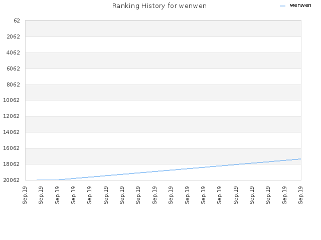 Ranking History for wenwen