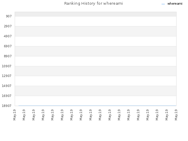 Ranking History for whereami