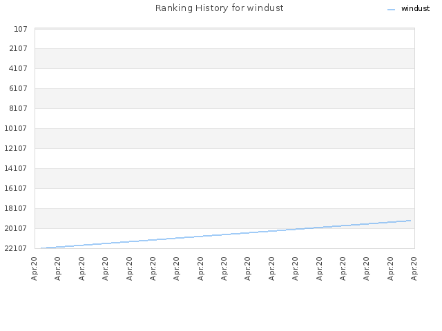 Ranking History for windust