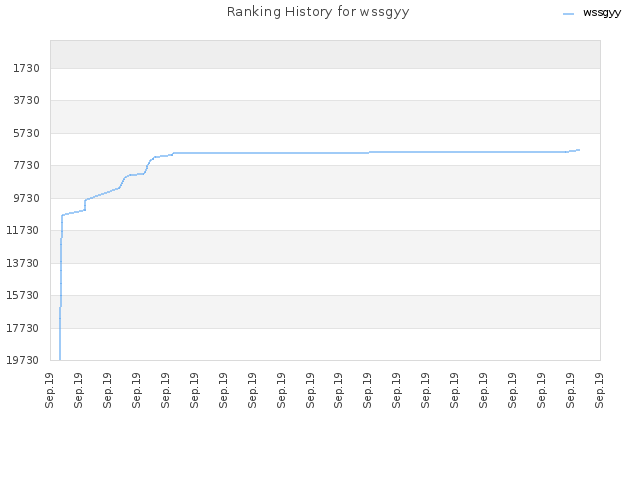 Ranking History for wssgyy