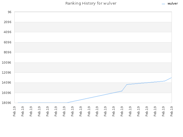 Ranking History for wulver