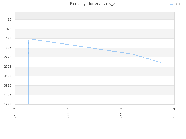 Ranking History for x_x