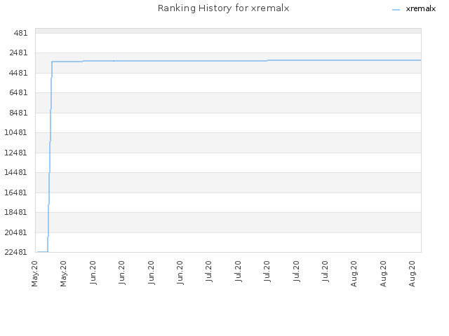 Ranking History for xremalx