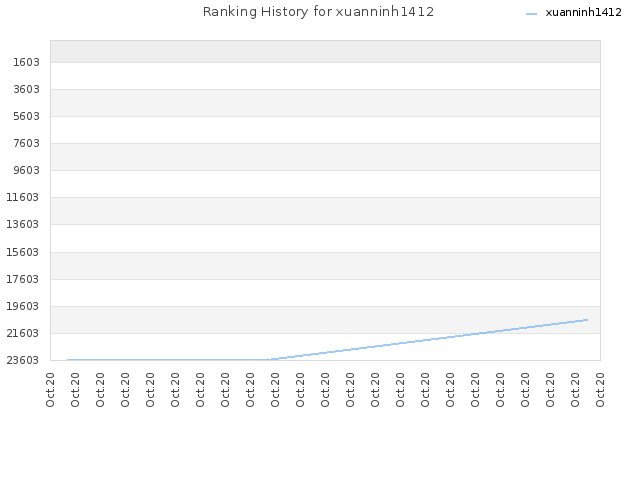 Ranking History for xuanninh1412