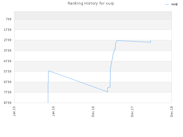 Ranking History for xuqi