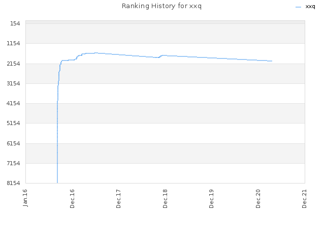 Ranking History for xxq
